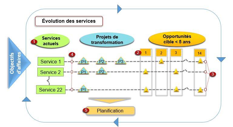 Projet de transformation numérique - Évolution des services