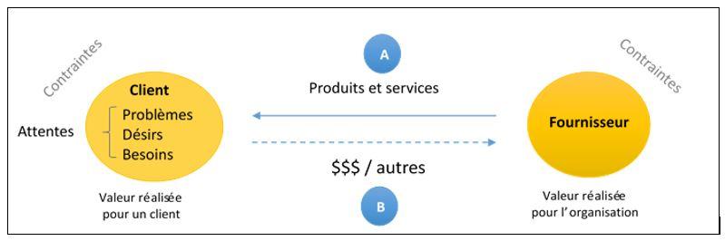Projet de transformation numérique - modèle de valeur