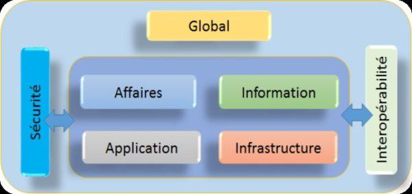 Fondements de l'architecture (TOGAF)